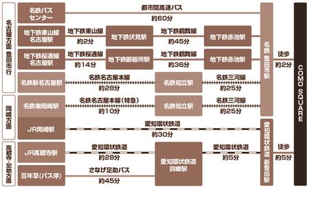 COMO square(コモ・スクエア)アクセスMAP