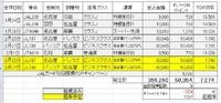 2016年 JAL JGC修行の経過報告 2016/03/29 08:00:00