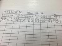ダイエットをはじめてから2週間。ウェルネスクラブいそ東岡崎へ。ダイエット記その3 2015/06/17 20:16:01
