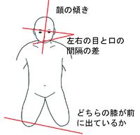 身体の歪みの見方 2018/01/03 10:59:58