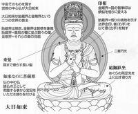 仏教豆知識 仏像編1