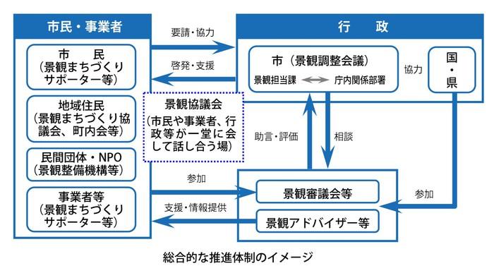 愛知県建築士事務所協会を景観整備機構に指定しました
