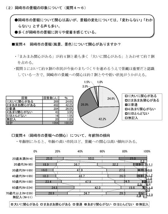 市民意識~岡崎市の景観の印象について