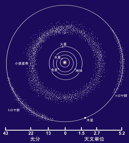 9番目の惑星!?~ところで惑星って何だっけ?(その3)