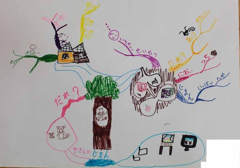 子どもの作文とマインドマップ