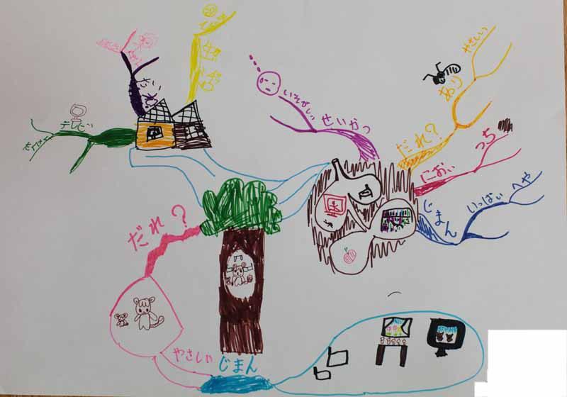 子どもの作文とマインドマップ(再掲)