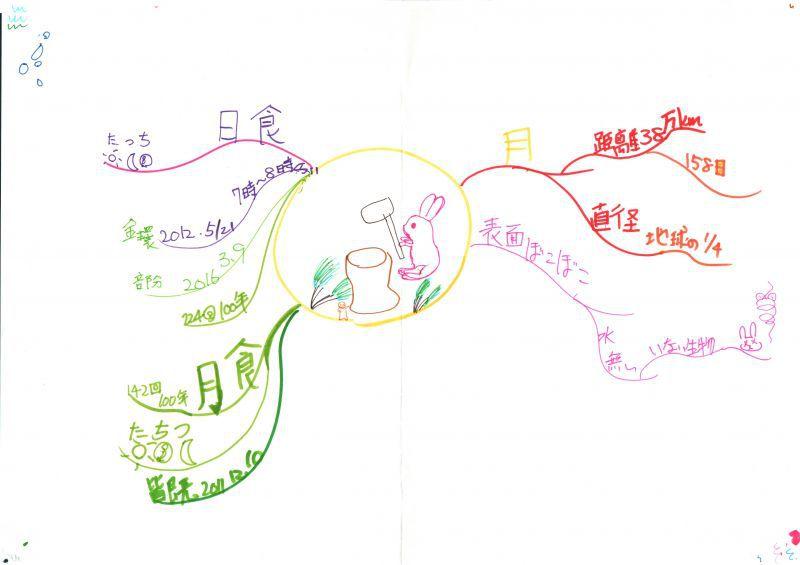 みんなのマインドマップ~月(小学5年生)