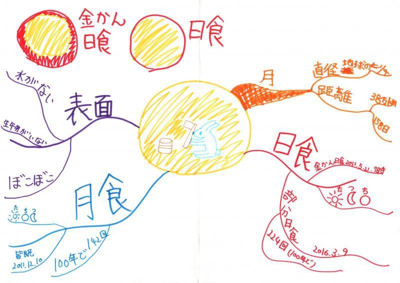 みんなのマインドマップ~月(小学4・5年生)