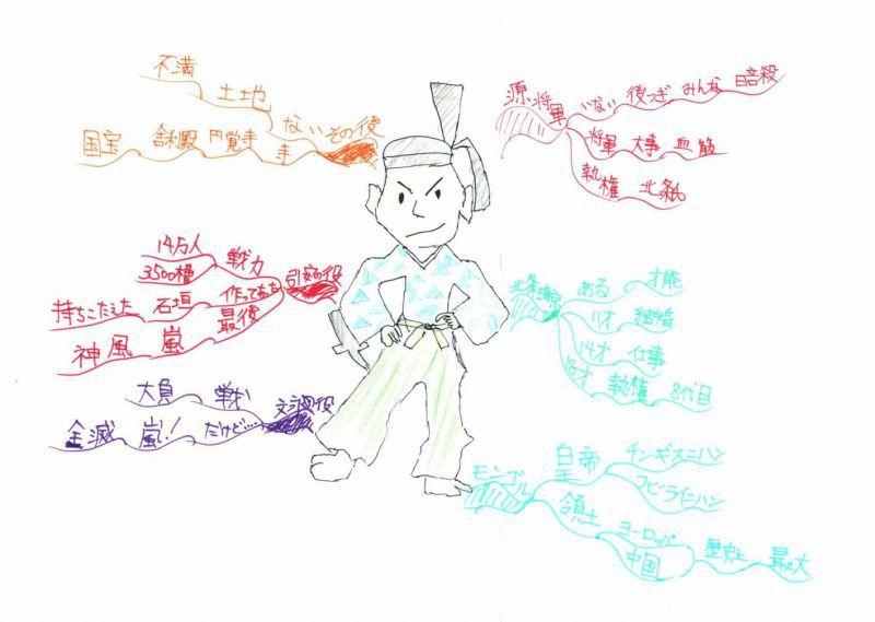 みんなのマインドマップ~北条時宗(小学6年生)
