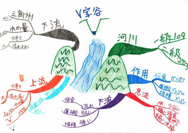 みんなのマインドマップ~川と地形その4