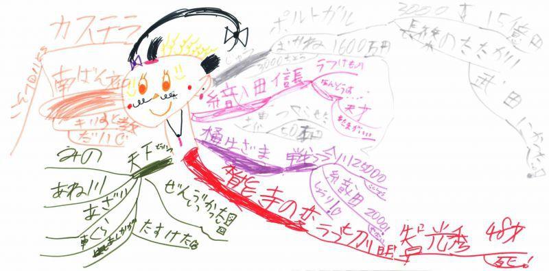 みんなのマインドマップ~織田信長