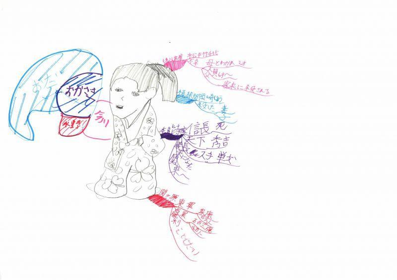 みんなのマインドマップ~徳川家康(3年生)