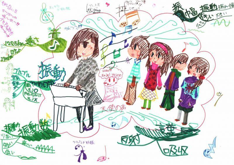 みんなのマインドマップ~音(6年生&5年生)
