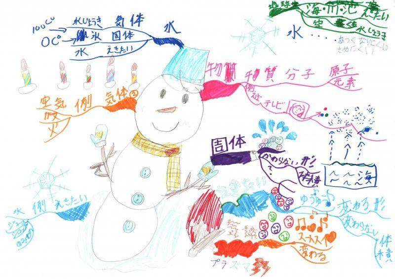 みんなのマインドマップ~固体・液体・気体(小学3年生)