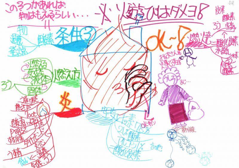 みんなのマインドマップ~ろうそくの燃え方(小学6年生)