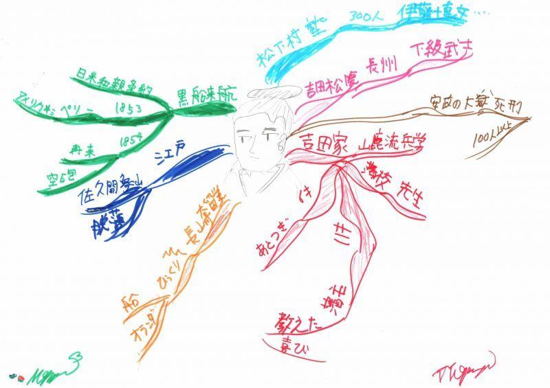 みんなのマインドマップ~吉田松陰