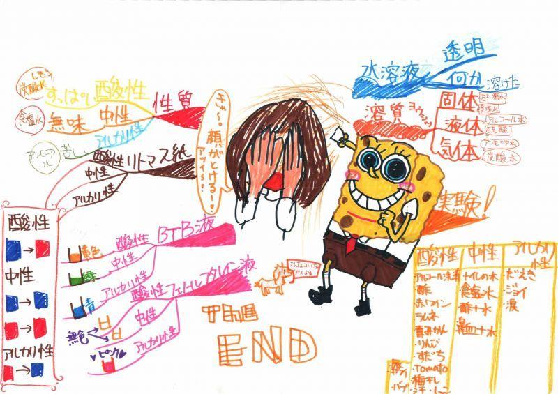 みんなのマインドマップ~水溶液(小学6年生)