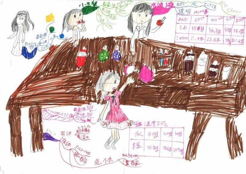 みんなのマインドマップ~水溶液(小学3年生)