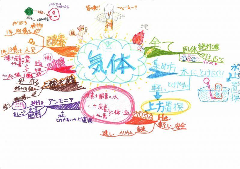 みんなのマインドマップ~気体の作り方(小学6年生)
