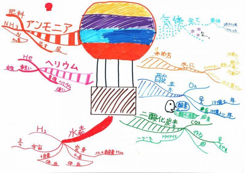 みんなのマインドマップ~気体(小学4・5年生 ...
