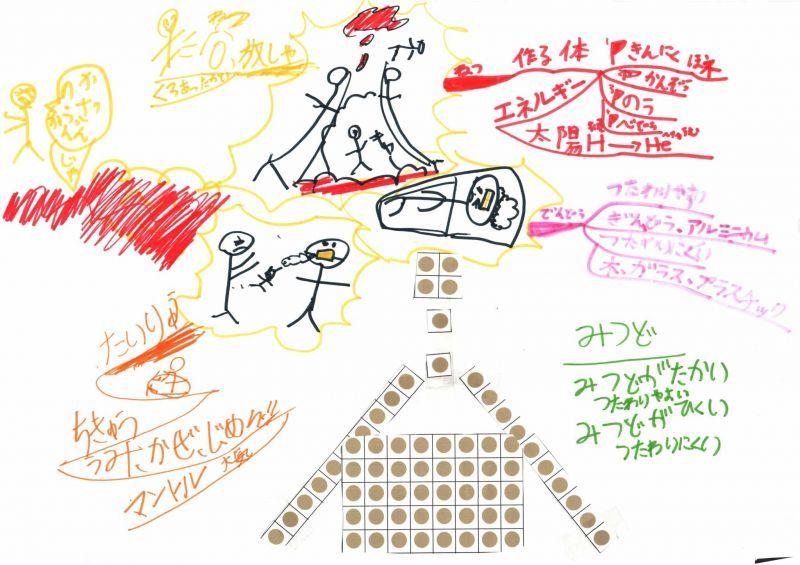 みんなのマインドマップ~熱の伝わり方(小学3年生)