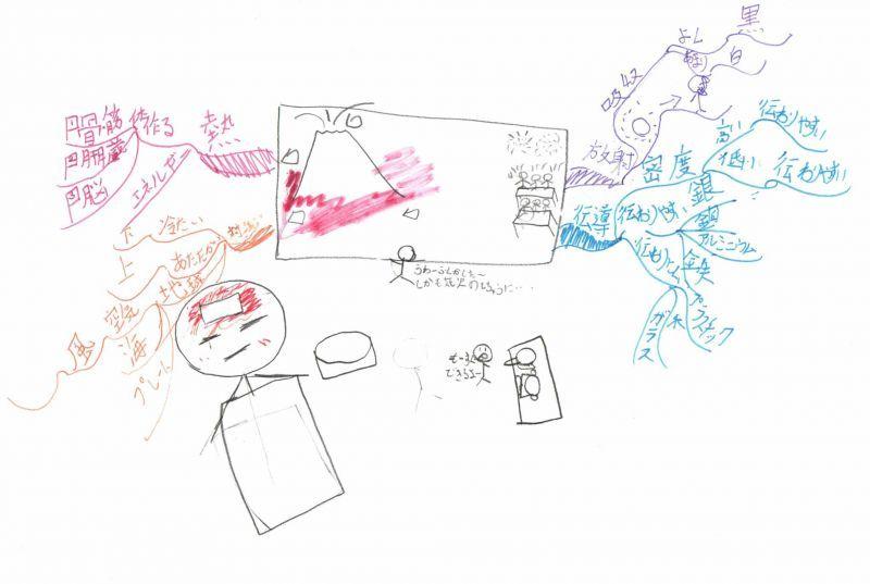 みんなのマインドマップ~熱の伝わり方(小学4~5年生)