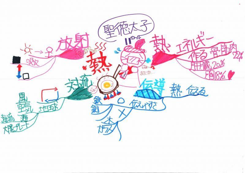 みんなのマインドマップ~熱の伝わり方(小学6年生)
