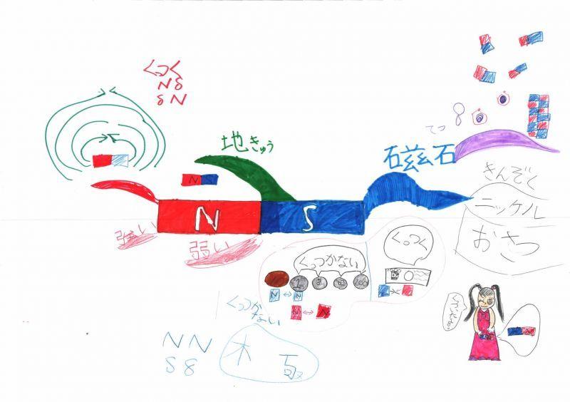 みんなのマインドマップ~磁石(小学2年生)