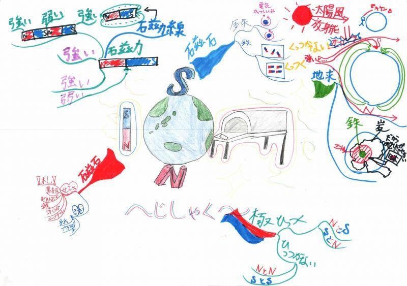 みんなのマインドマップ~磁石(小学4年生)