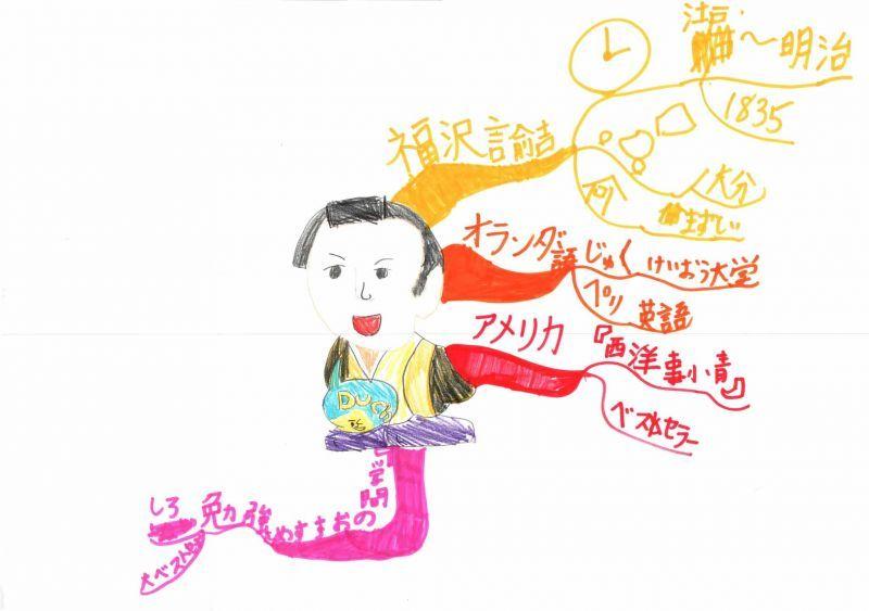 みんなのマインドマップ~福沢諭吉