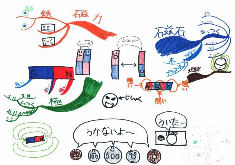 みんなのマインドマップ~磁石(小学5・6年生)