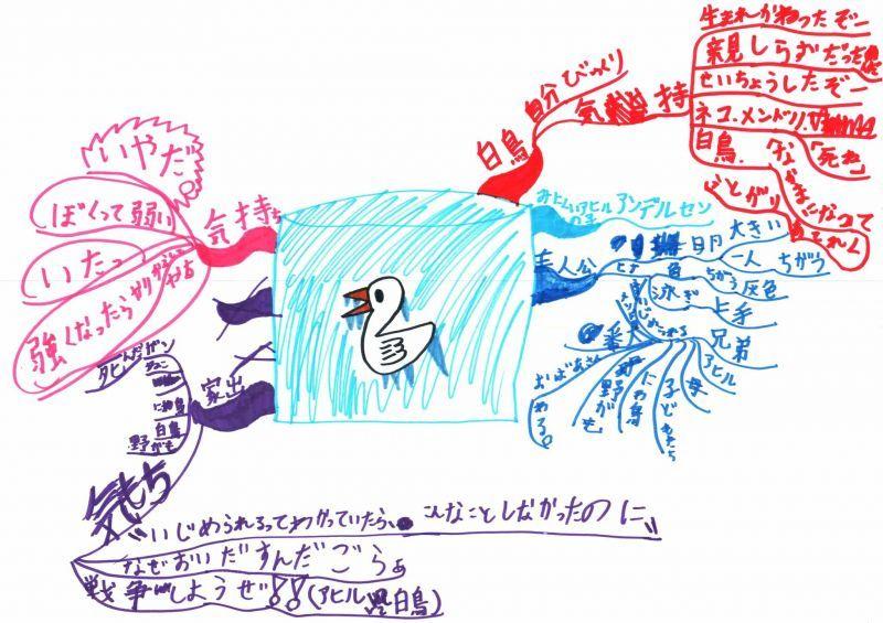みんなのマインドマップ~みにくいアヒルの子(小学3年生)