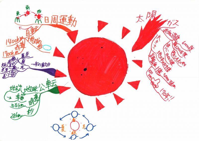 みんなのマインドマップ~太陽(小学5・6年生)