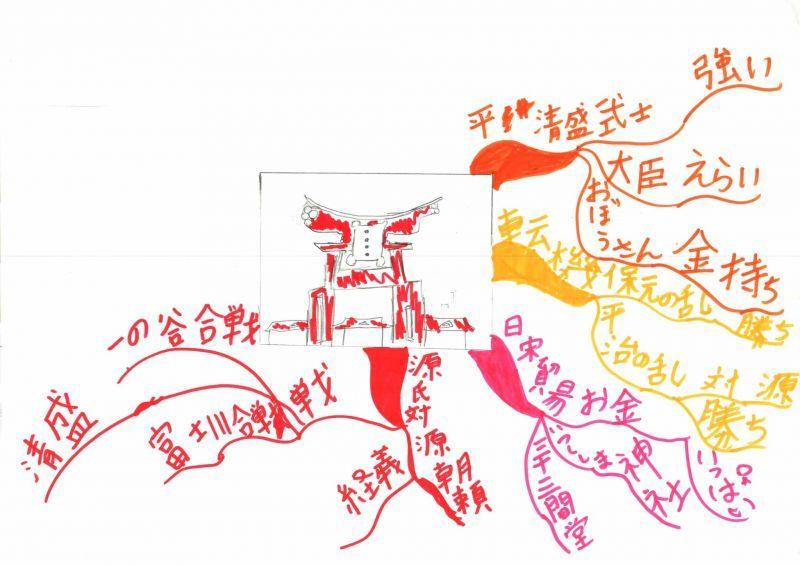 みんなのマインドマップ~平清盛(小学3年生)