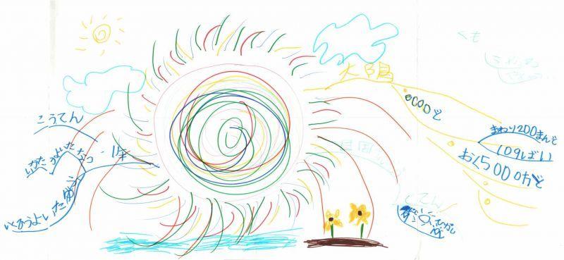 みんなのマインドマップ~太陽(小学1年生)