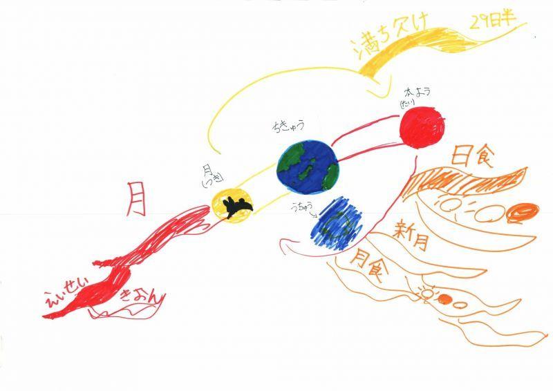 みんなのマインドマップ~月(小学3年生)