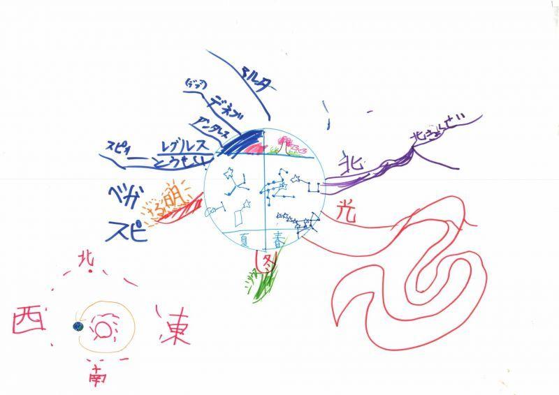 みんなのマインドマップ~星(春・夏)