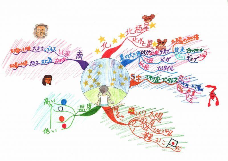 みんなのマインドマップ~星(春・夏)(小学5・6年生)