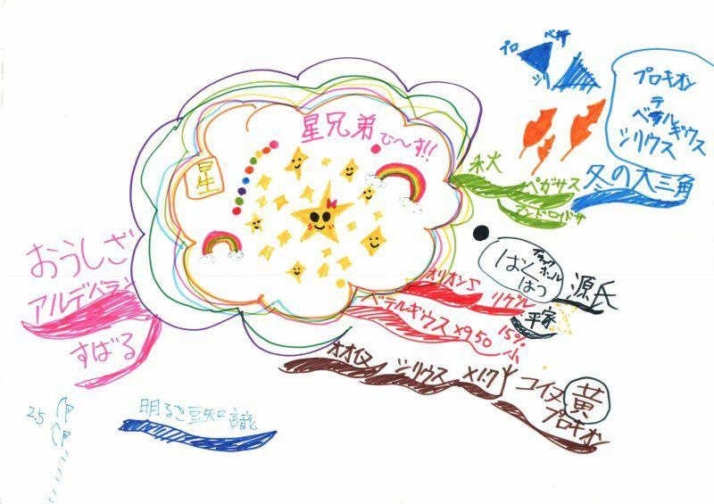 みんなのマインドマップ~星(秋・冬)(小学3年生)