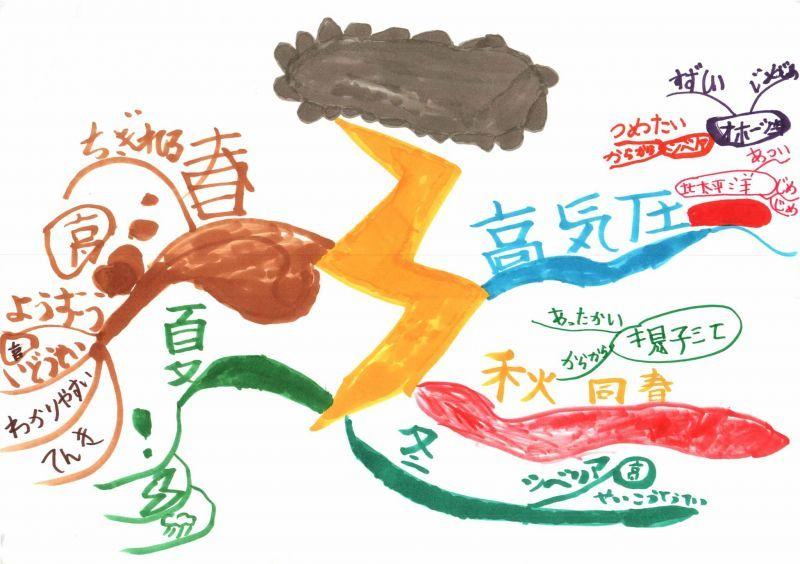 みんなのマインドマップ~天気(小学1年生)