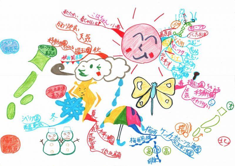 みんなのマインドマップ~天気(小学5・6年生)
