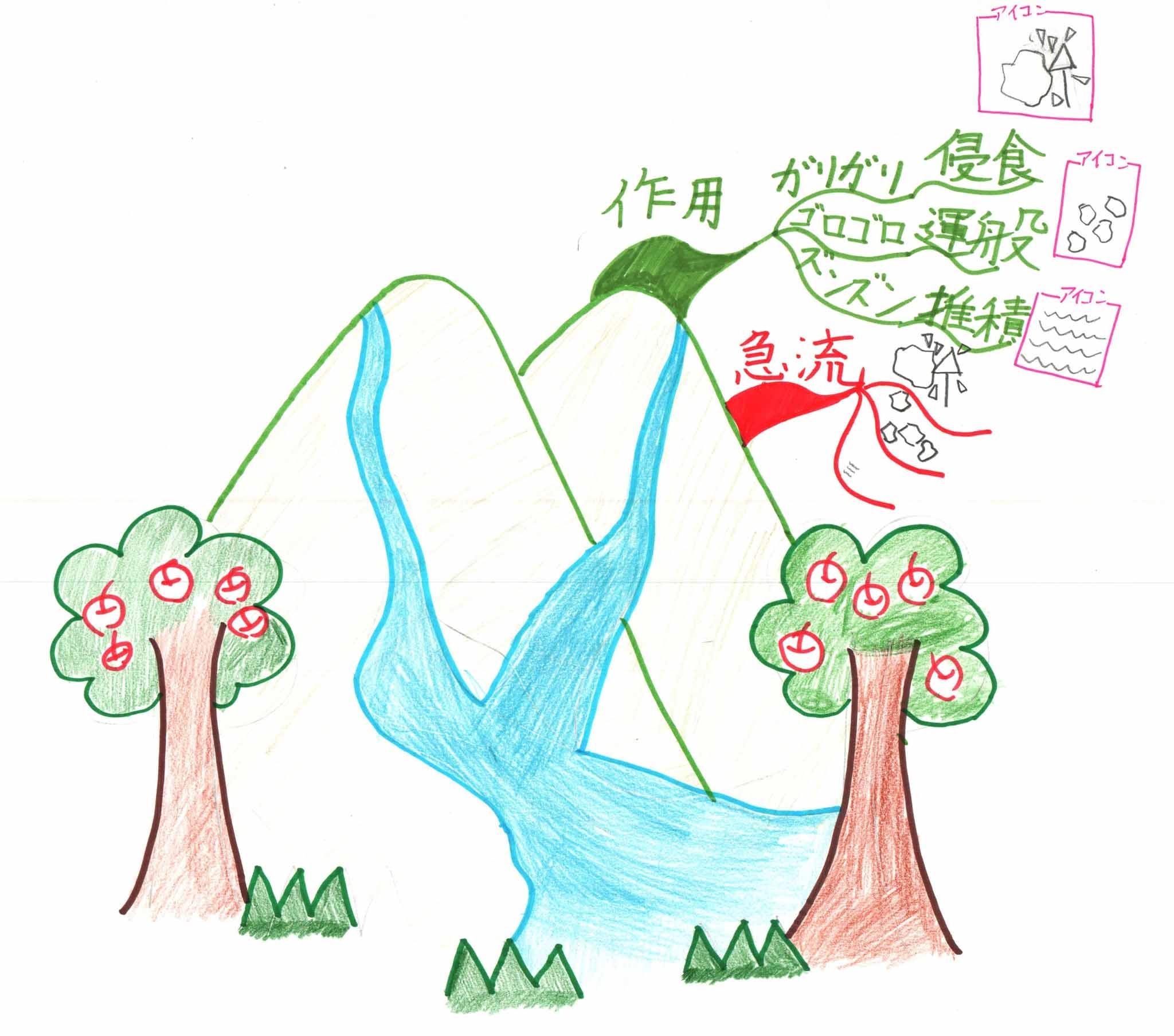 みんなのマインドマップ~川と地形(小学4~5年生)