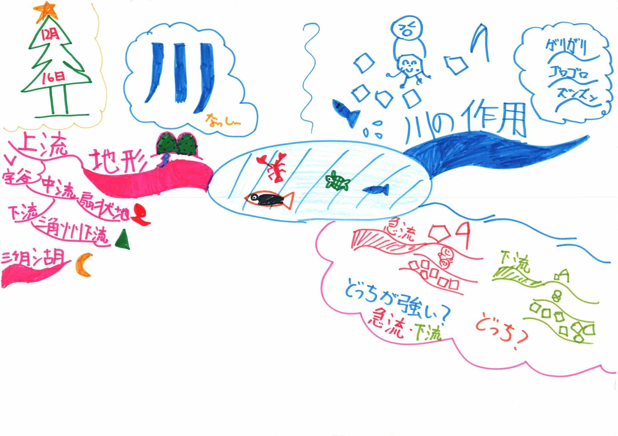 みんなのマインドマップ~川と地形(小学3年生)