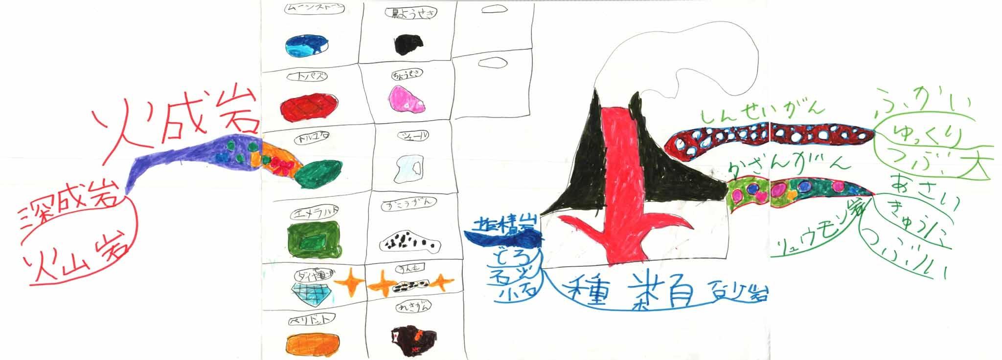 みんなのマインドマップ~堆積岩と火成岩(小学1年生)