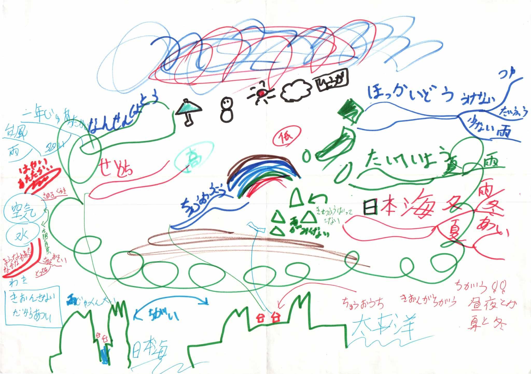 みんなのマインドマップ~日本の気候(小学3年生)