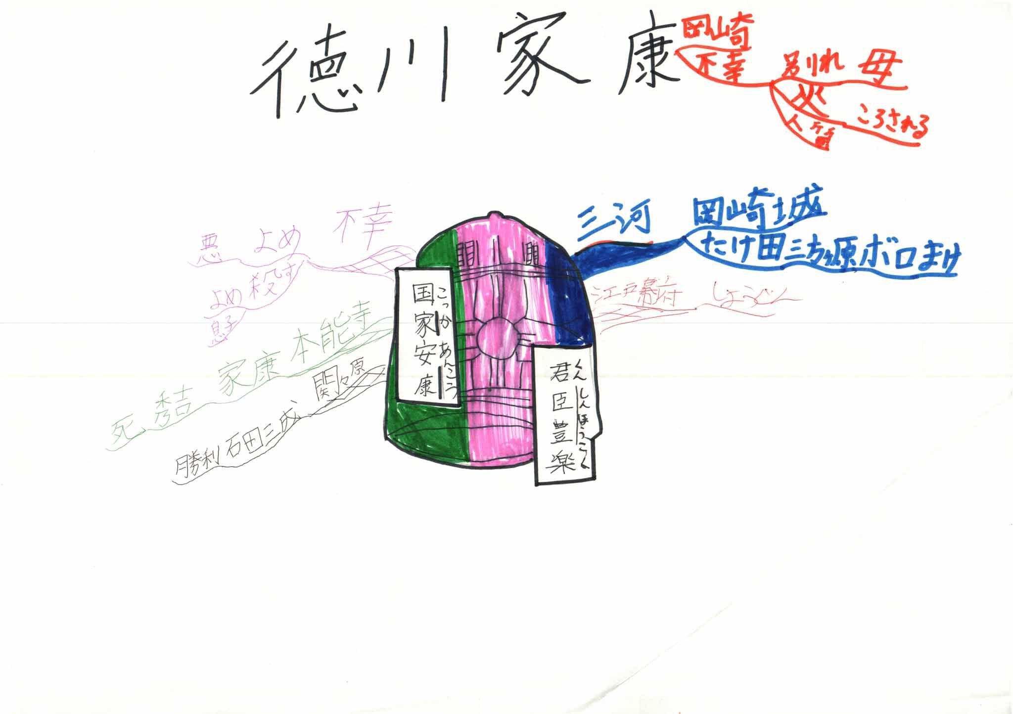 みんなのマインドマップ~徳川家康