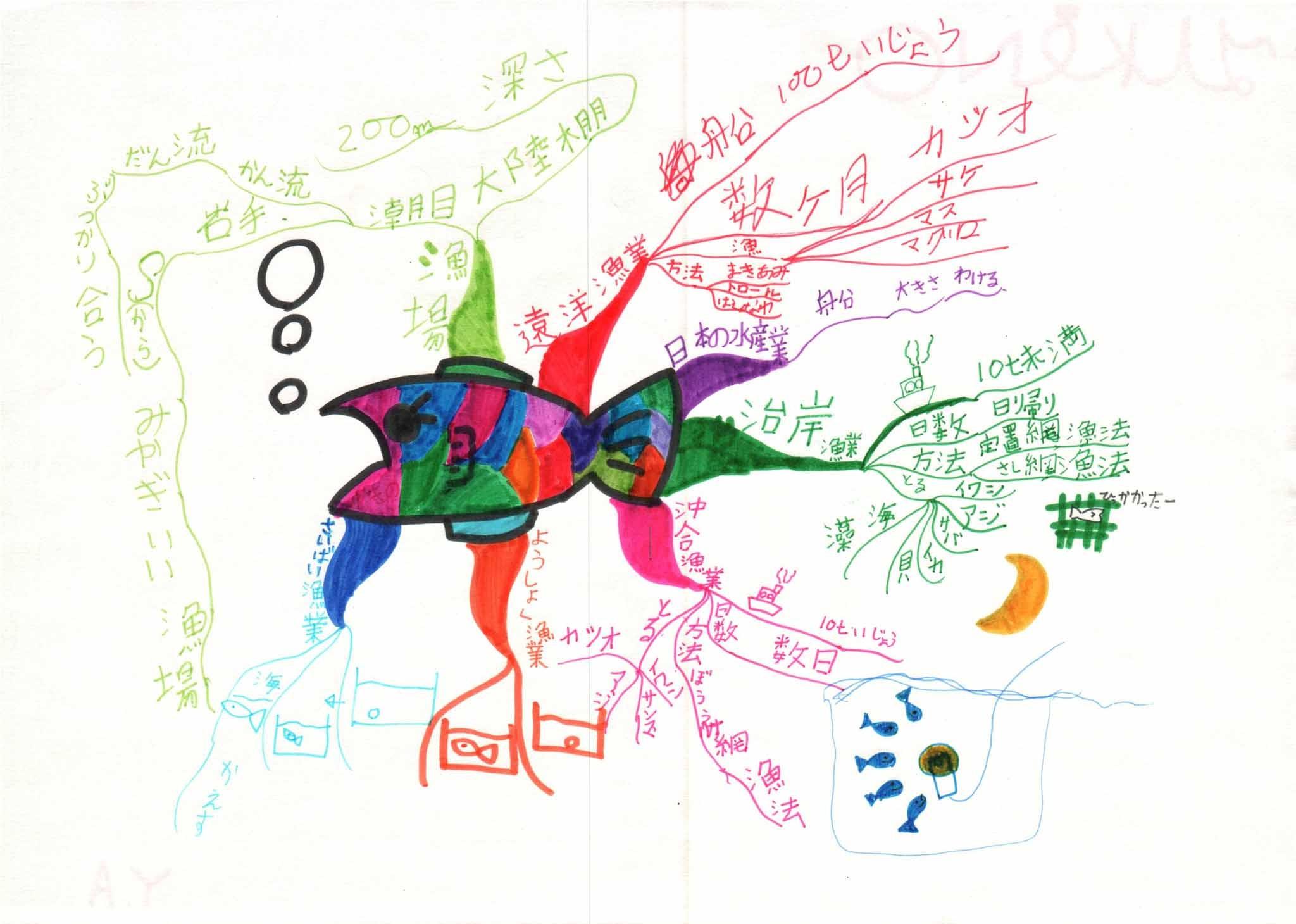みんなのマインドマップ~日本の水産業(小学3年生)