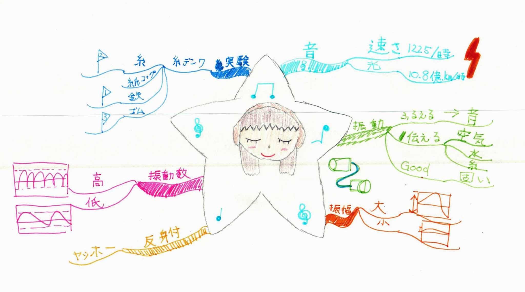 みんなのマインドマップ~音(小学5年生)
