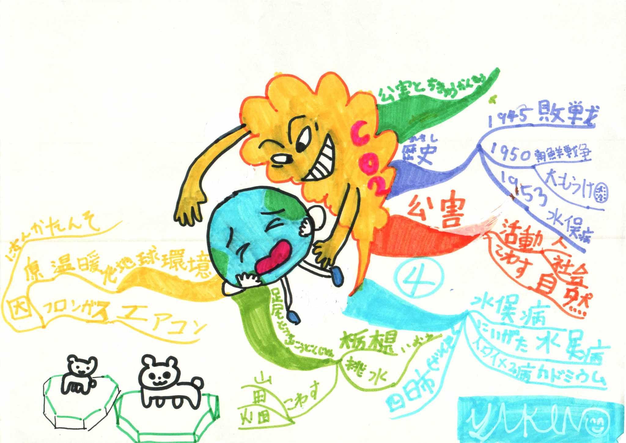 みんなのマインドマップ~公害と地球環境