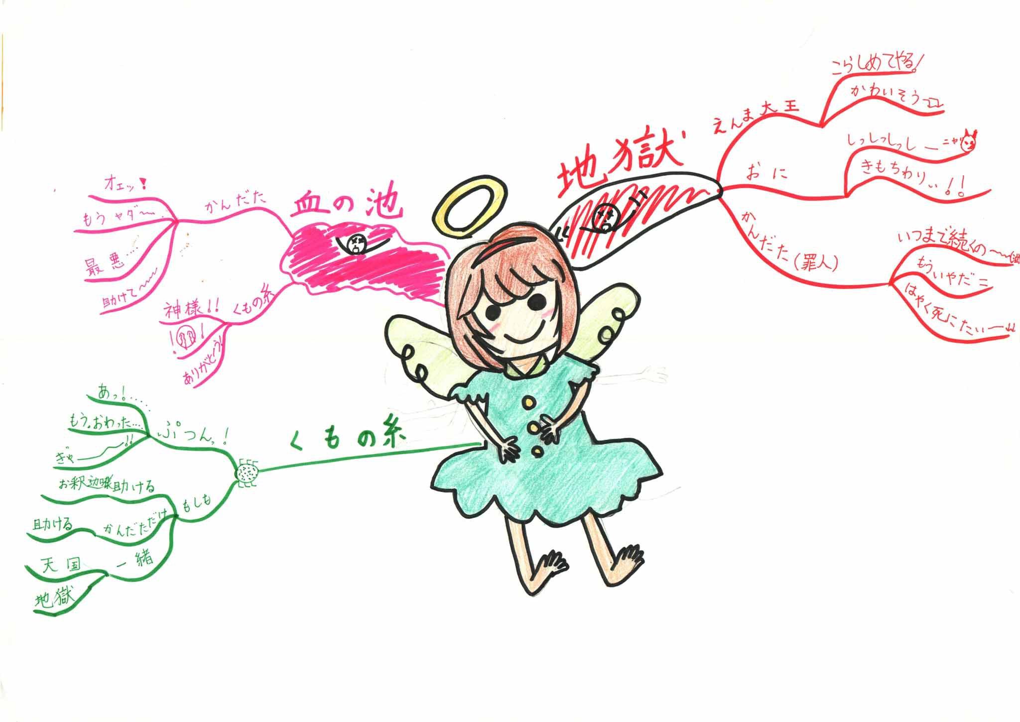 みんなのマインドマップ~蜘蛛の糸(小学6年生)